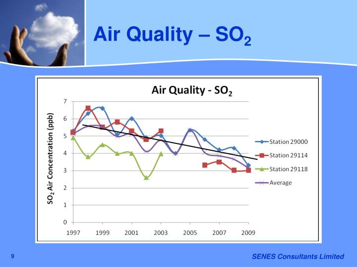 Air Quality – SO
