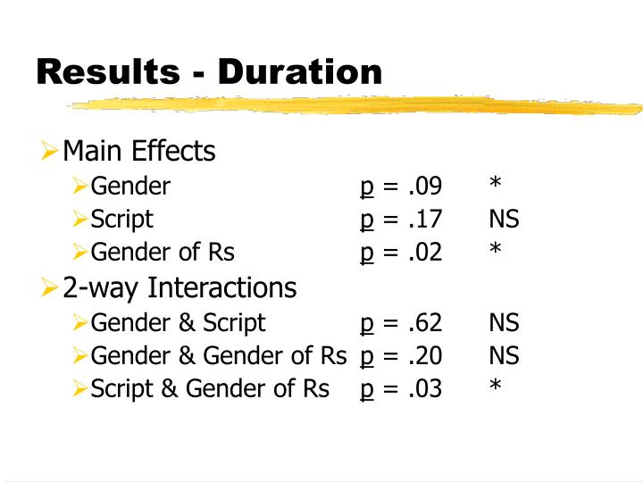 Results - Duration