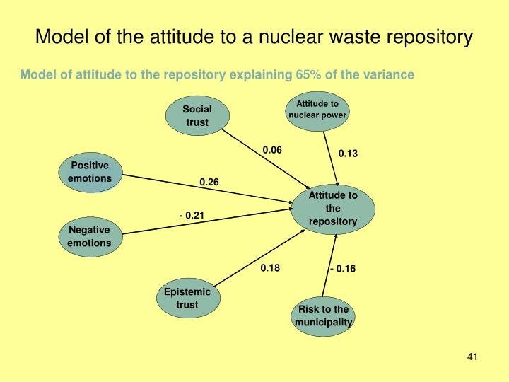 Attitude to nuclear power