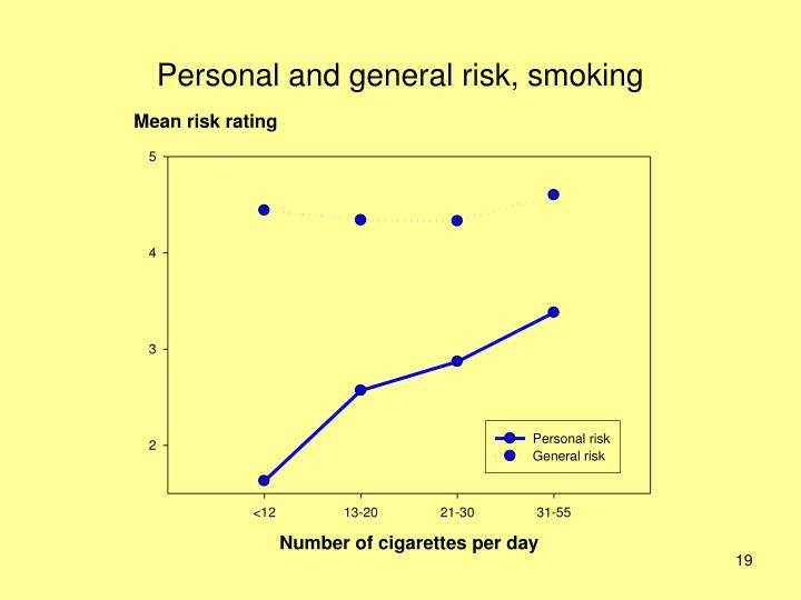 Personal and general risk, smoking