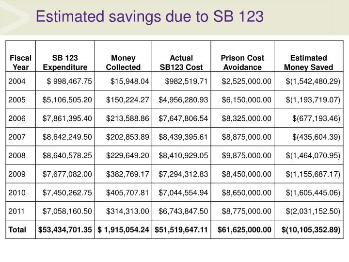 Estimated savings due to SB 123