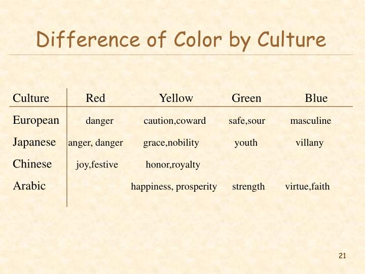 Difference of Color by Culture