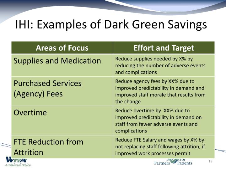 IHI: Examples of Dark Green Savings