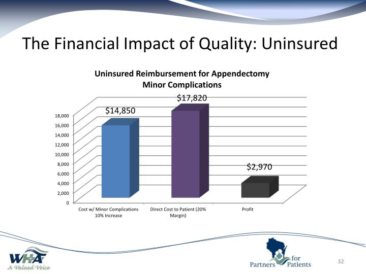 The Financial Impact of Quality: Uninsured