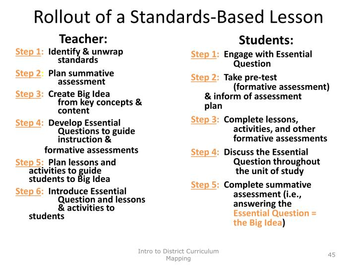 Rollout of a Standards-Based Lesson