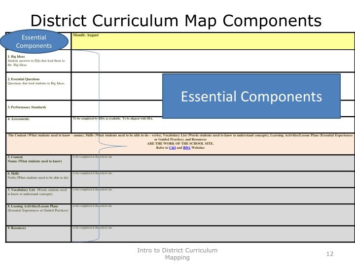 District Curriculum Map Components