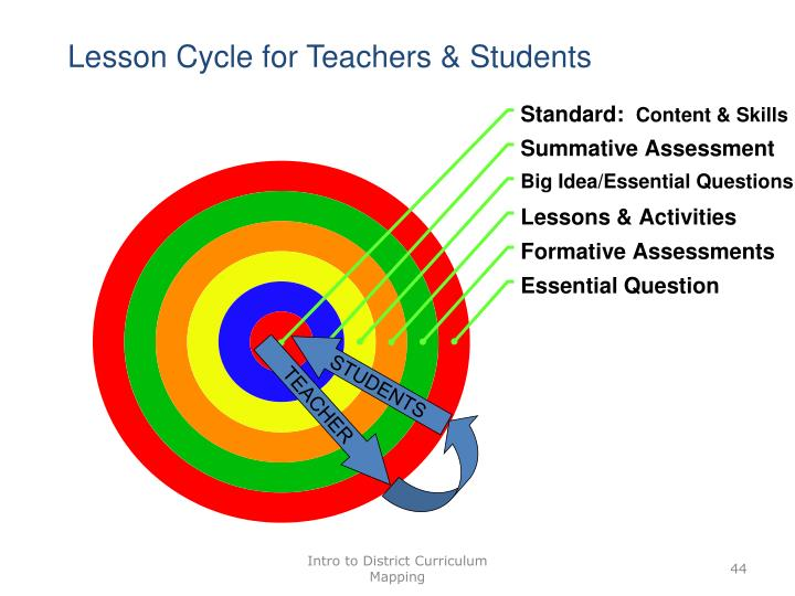 Lesson Cycle for Teachers & Students