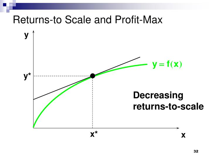Returns-to Scale and Profit-Max