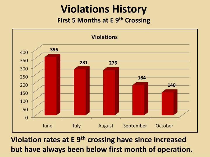 Violations History