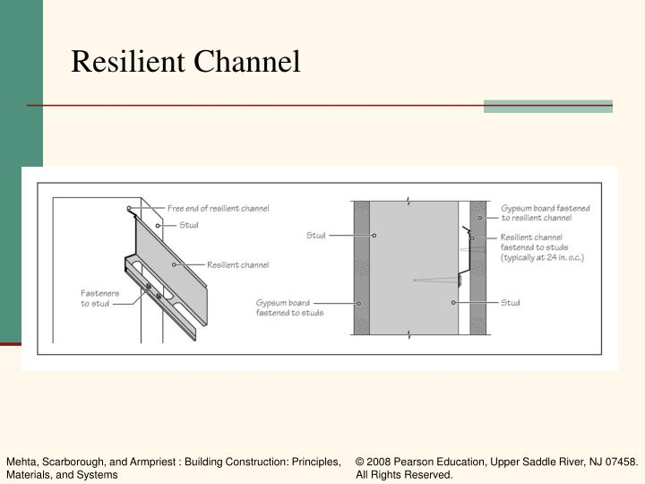 Resilient Channel