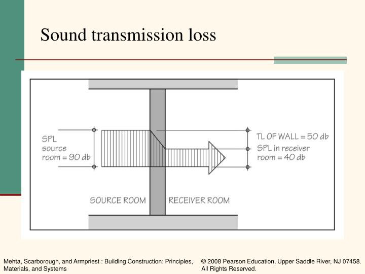 Sound transmission loss