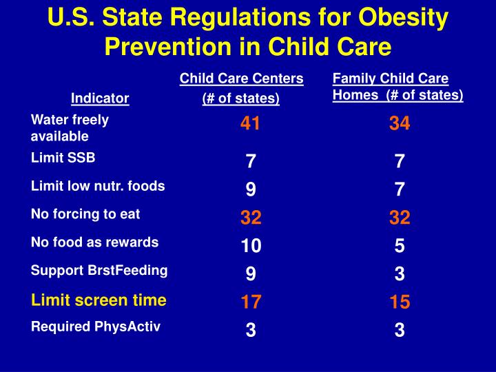 U.S. State Regulations for Obesity Prevention in Child Care