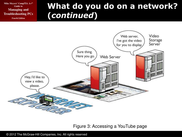 What do you do on a network? (