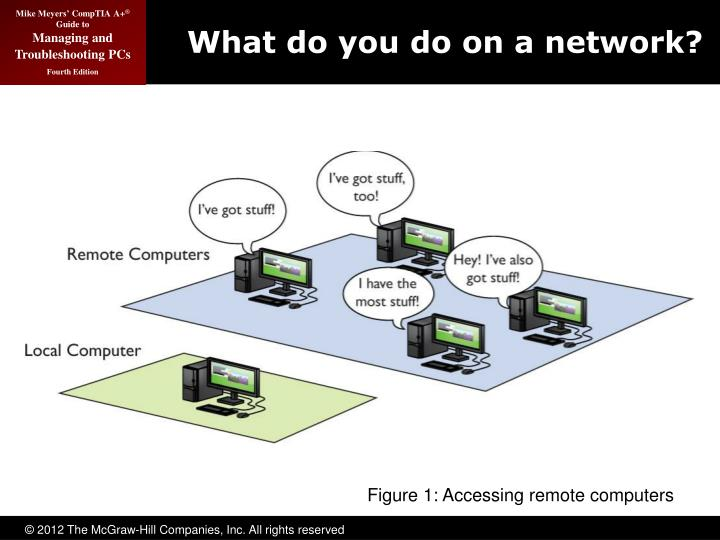 What do you do on a network
