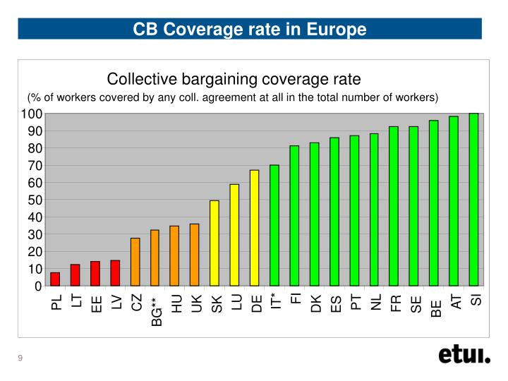 Collective bargaining coverage rate