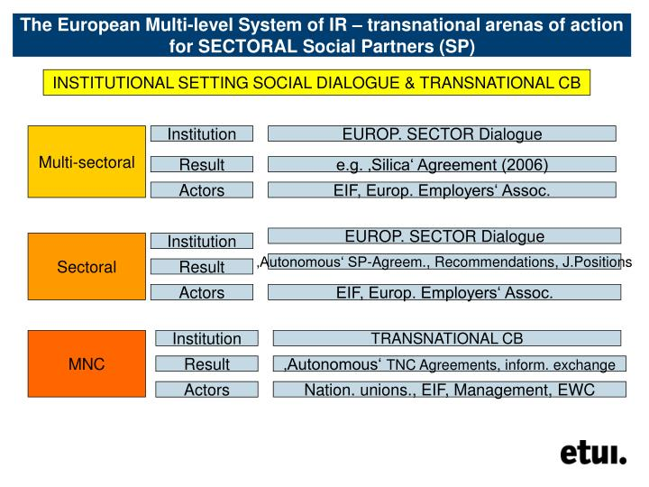 INSTITUTIONAL SETTING SOCIAL DIALOGUE & TRANSNATIONAL CB