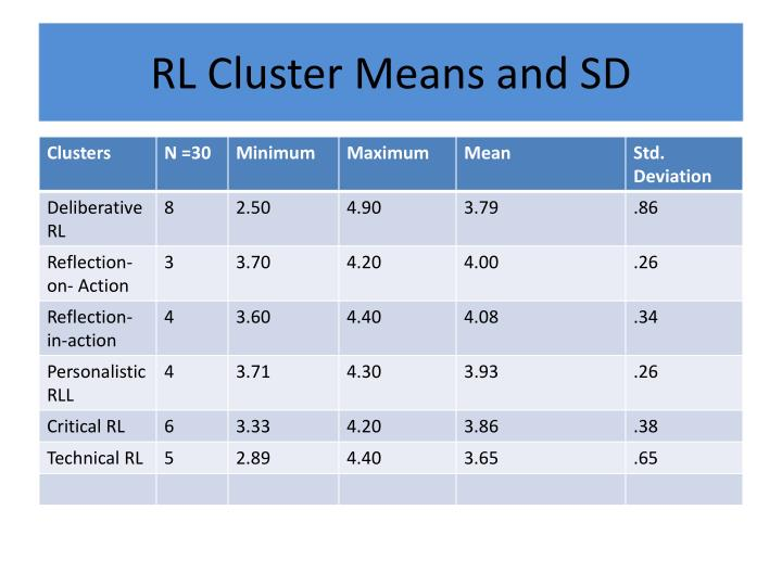RL Cluster Means and SD