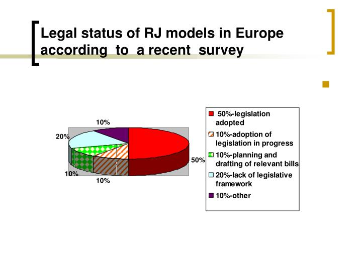 Legal status of RJ models in Europe according  to  a recent  survey
