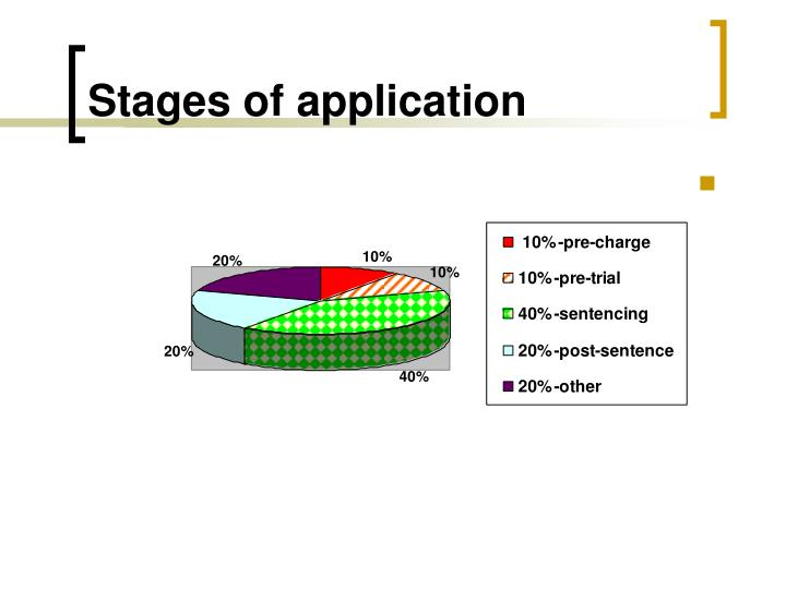 Stages of application