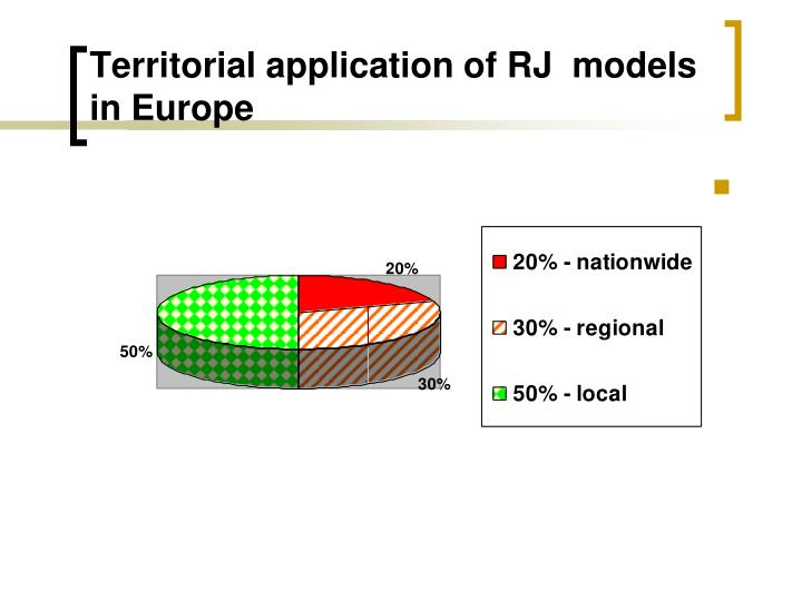 Territorial application of RJ  models in Europe