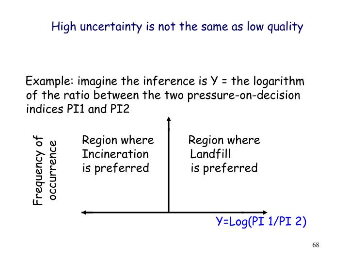 High uncertainty is not the same as low quality
