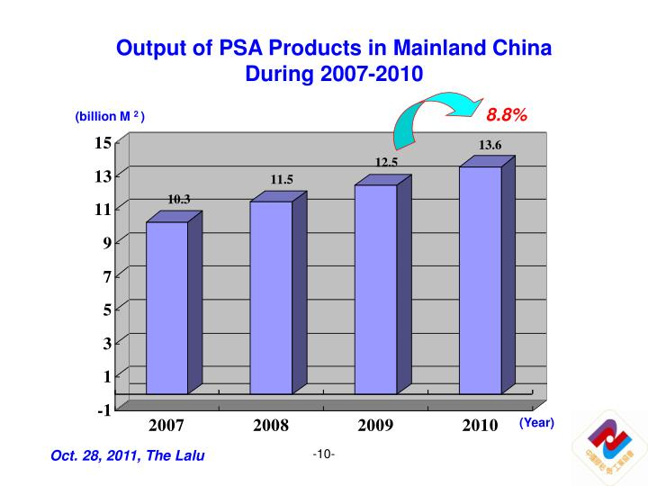 Output of PSA Products in Mainland China During 2007-2010