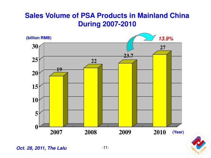 Sales Volume of PSA Products in Mainland China During 2007-2010