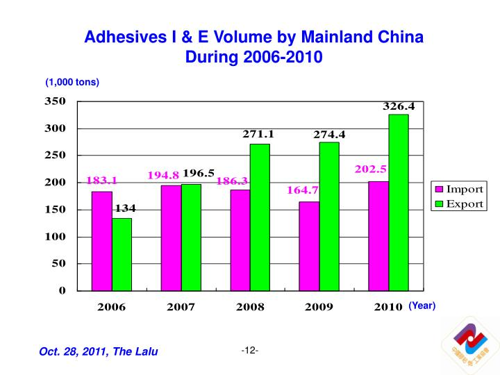 Adhesives I & E Volume by Mainland China During 2006-2010