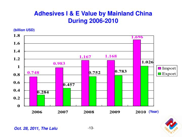 Adhesives I & E Value by Mainland China During 2006-2010