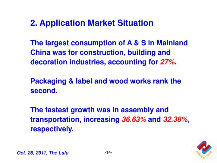 2. Application Market Situation