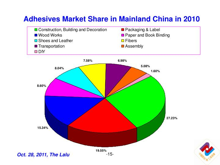 Adhesives Market Share in Mainland China in 2010