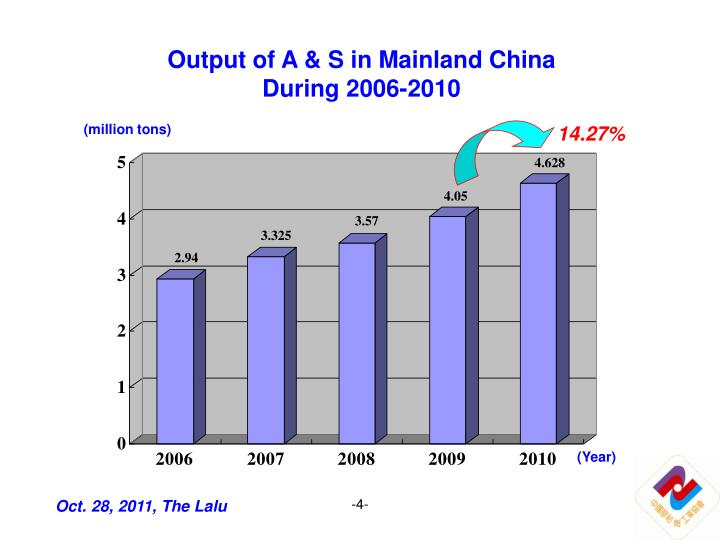Output of A & S in Mainland China During 2006-2010