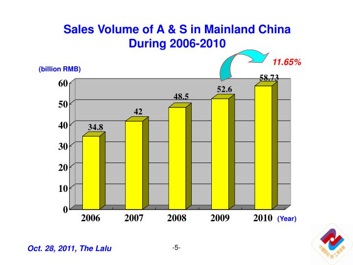 Sales Volume of A & S in Mainland China During 2006-2010