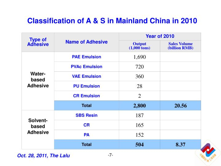 Classification of A & S in Mainland China in 2010