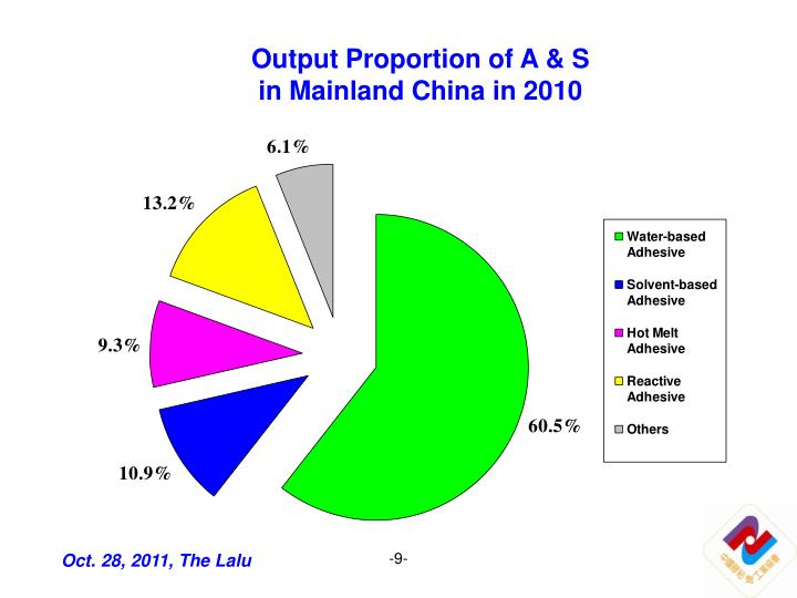 Output Proportion of A & S
