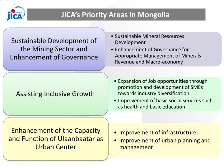 JICA's Priority Areas in Mongolia