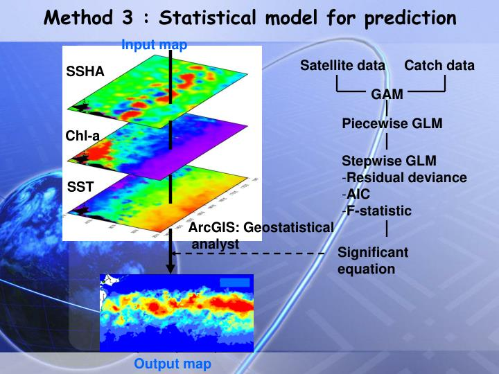 Method 3 : Statistical model for prediction