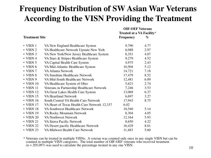 Frequency Distribution of SW Asian War Veterans