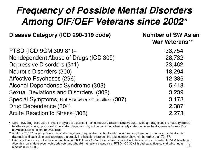 Frequency of Possible Mental Disorders Among OIF/OEF Veterans since 2002*