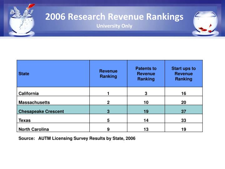 2006 Research Revenue Rankings