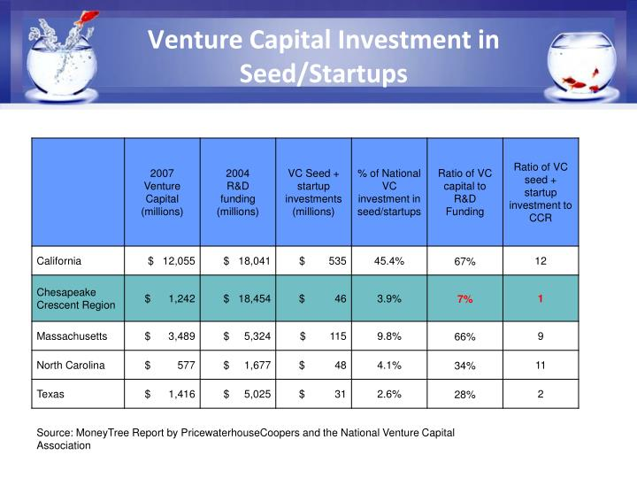 Venture Capital Investment in Seed/Startups