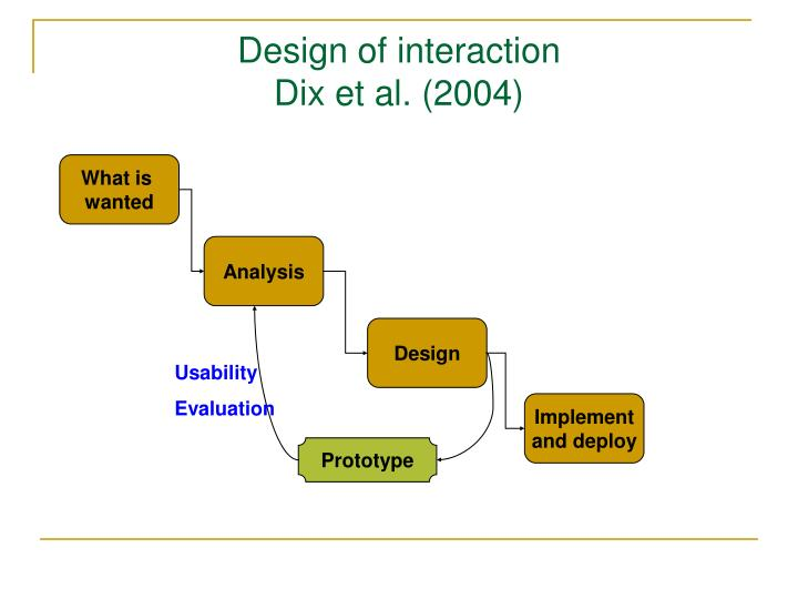 Design of interaction