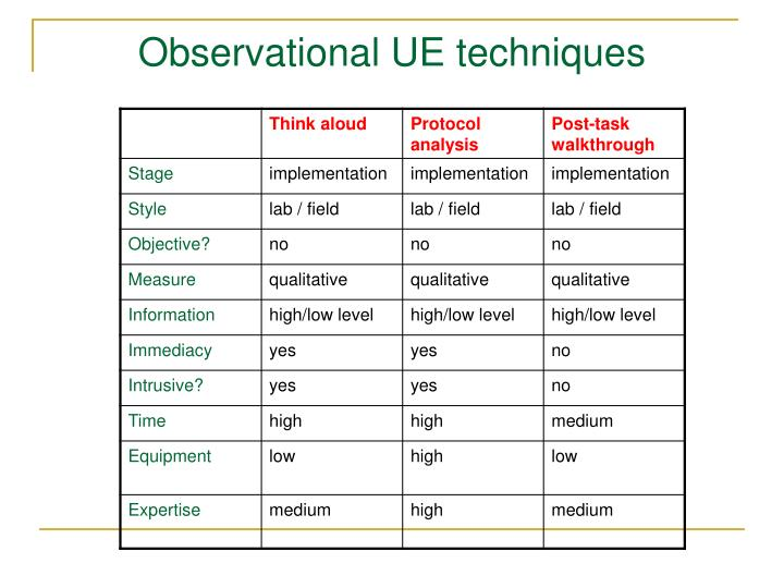 Observational UE techniques