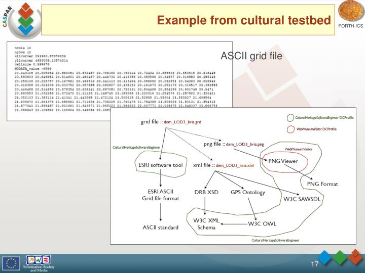 Example from cultural testbed