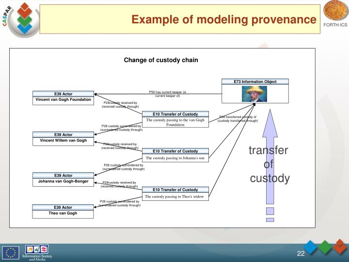 Example of modeling provenance