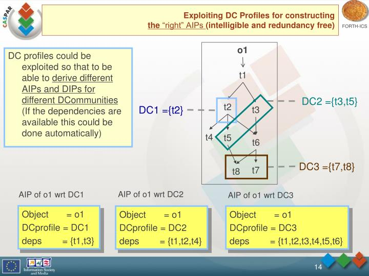 Exploiting DC Profiles for constructing