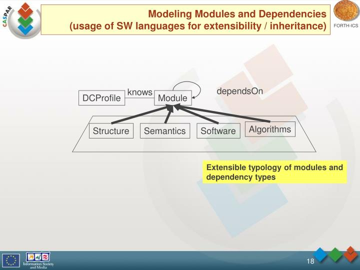 Modeling Modules and Dependencies