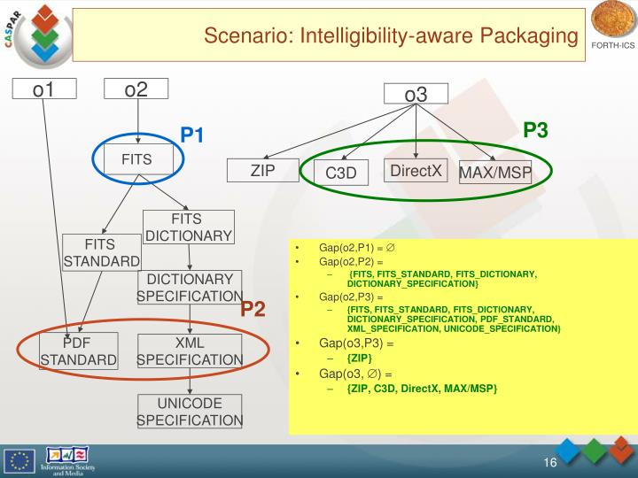 Scenario: Intelligibility-aware Packaging