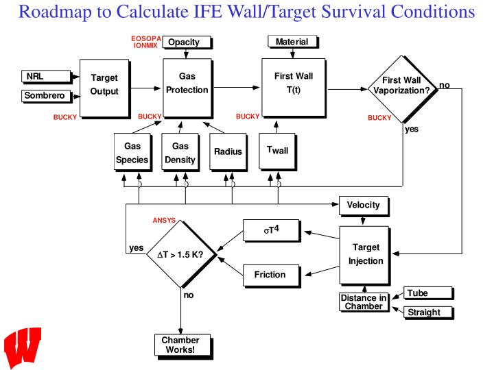 Roadmap to Calculate IFE Wall/Target Survival Conditions