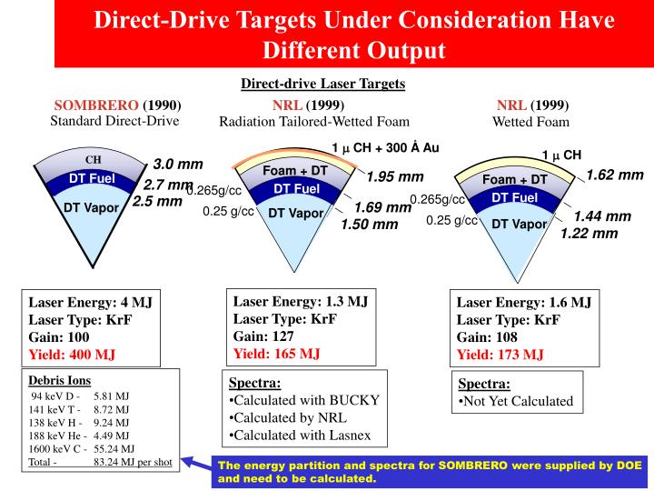 Direct-Drive Targets Under Consideration Have Different Output
